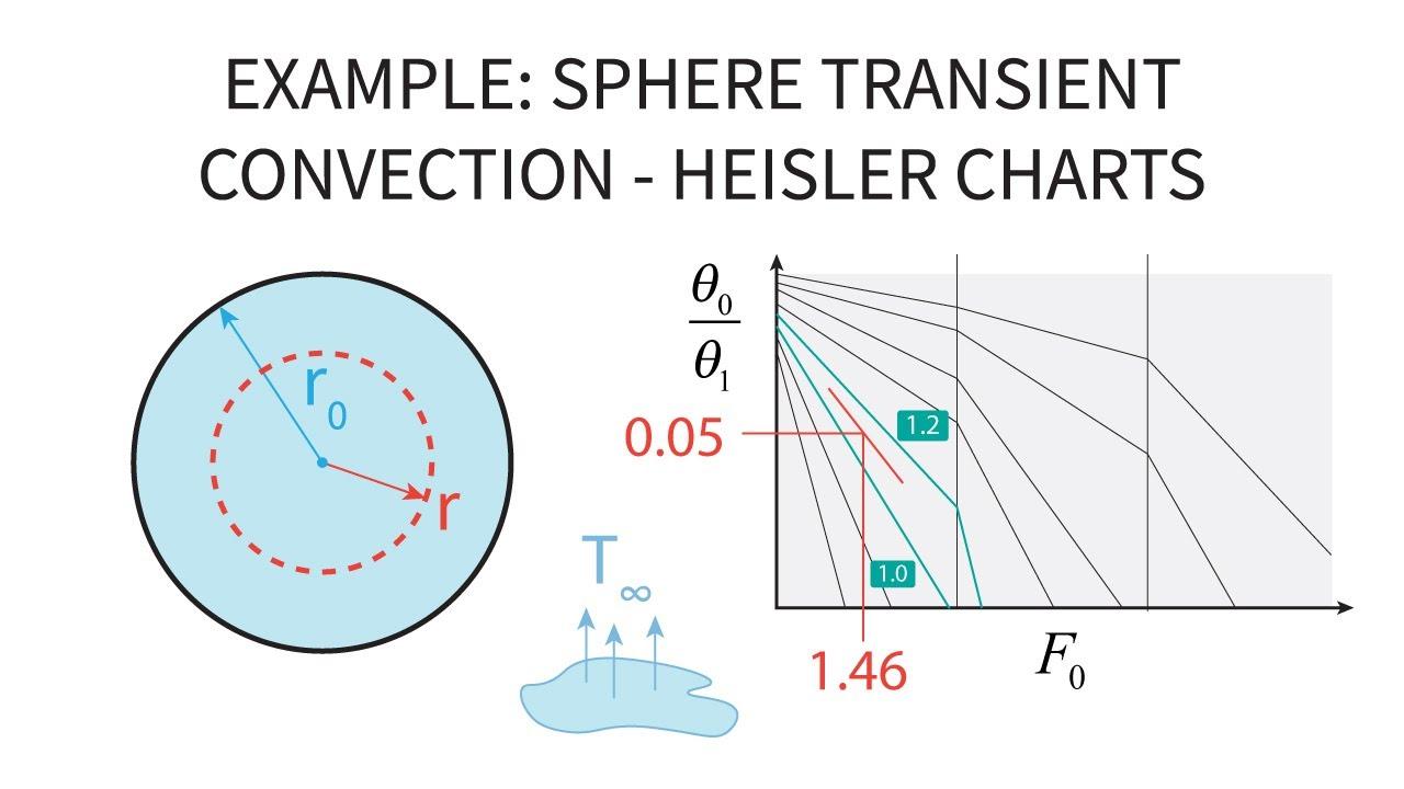 Heat Transfer L16 P2 - Example - Sphere