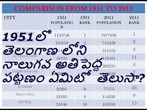 TOP 10 Cities of Telangana in 1951 || Major Urban Agglomerations (UA) in 1951