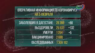 В Дагестане коронавирус подтвердился ещё у 80 человек