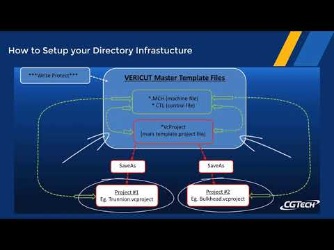 Tech Tip: Directory and File Structure Management