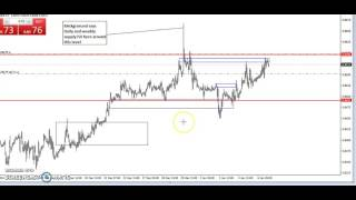 Forex Price Action Education For Beginner. --Institutional and Bank Trading