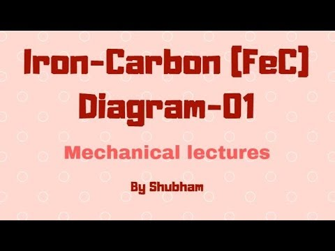 Simplest explanation of iron carbon phase diagram part 1 youtube simplest explanation of iron carbon phase diagram part 1 ccuart Images