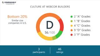 Working at Webcor Builders - May 2018