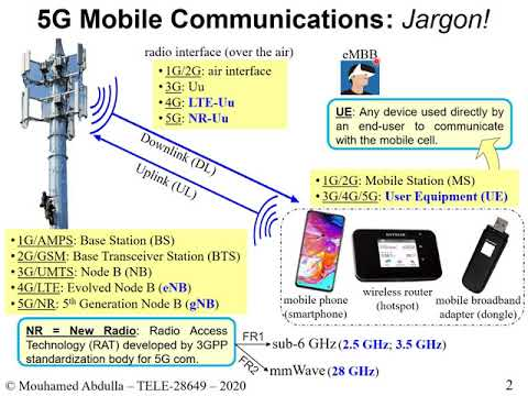 jargon-of-5g-communications-+-cellular-coverage/outage-+-mobile-signal-strength-+-network-modeling