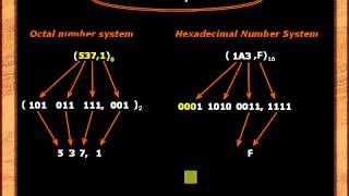 Урок №5. Системы счисления