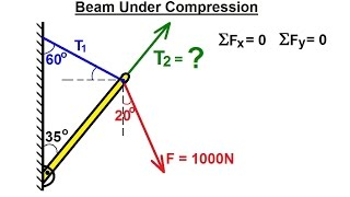 Mechanical Engineering: Particle Equilibrium (8 of 19) Attached Beam Under Compression