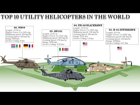 Top 10 Military Utility Helicopters in the World (2021)