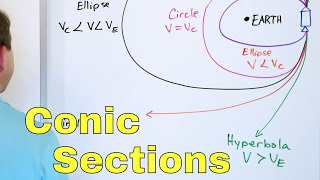05 - Intro to Conic Sections (Circles, Ellipses, Parabolas & Hyperbolas) - Graphing & More.
