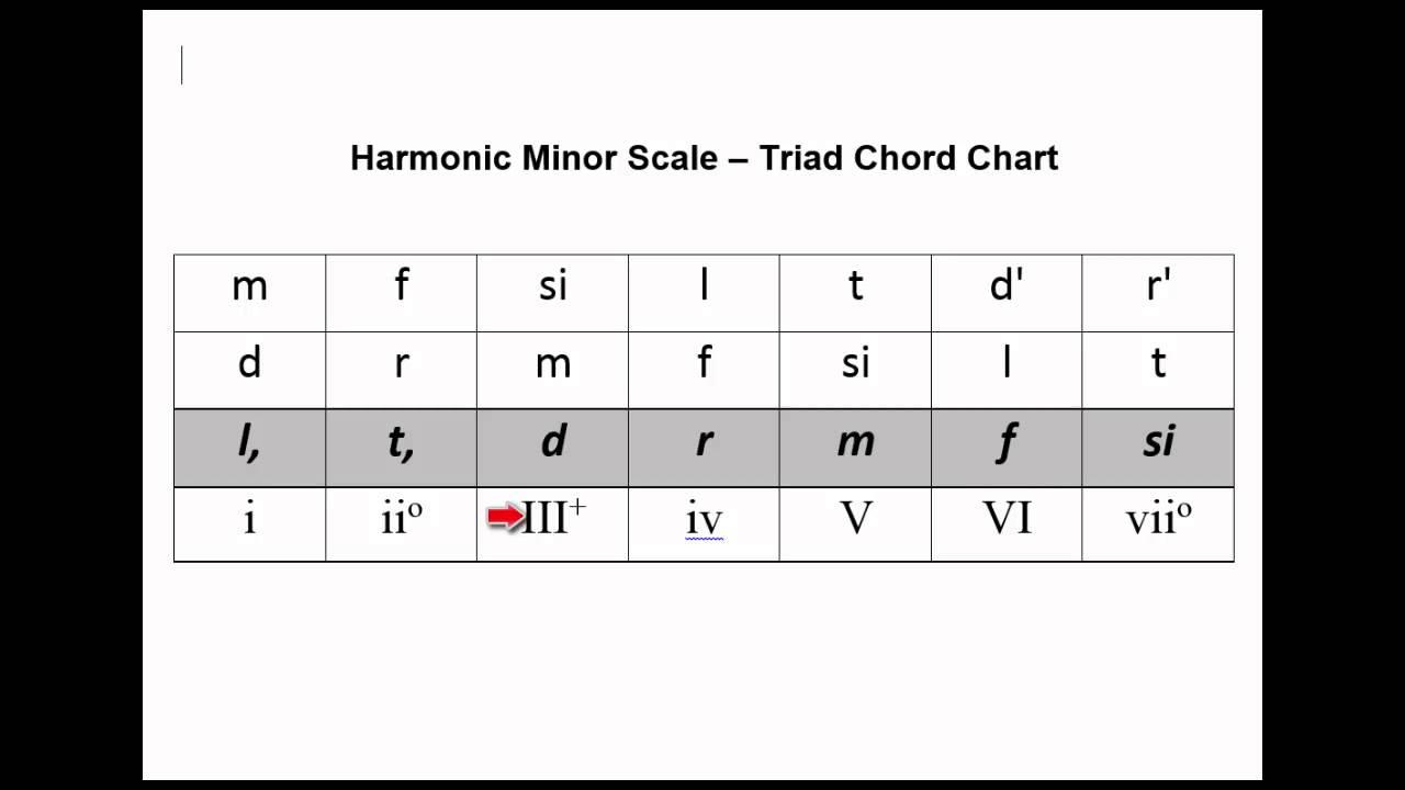 V86a chord chart harmonic minor scale triads practice youtube v86a chord chart harmonic minor scale triads practice hexwebz Choice Image