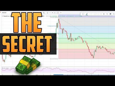 How to Use The Fibonacci Retracement Tool in Tradingview