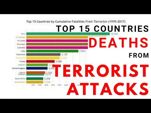 Top 15 Countries Cumulative Fatalities from Terrorist Attacks (1970-2017)