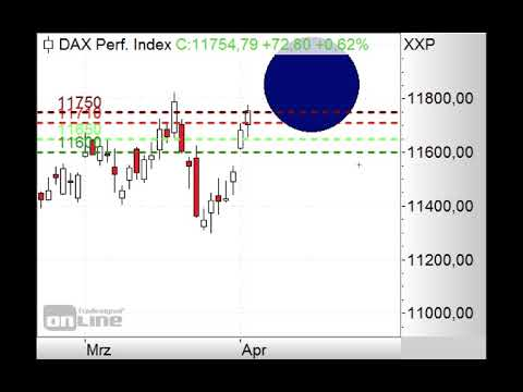 DAX vor weiterem Gap-up! - Morning Call 03.04.2019