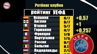 Как изменилась таблица коэффициентов УЕФА после 1 4 Как изменился рейтинг клубов