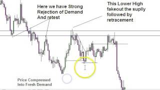 Forex Trading Strategies l Beginners Price Action Based On Supply and Demand