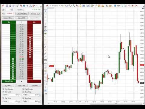 A Nice $2,610 Profit In Emini S&P Trading