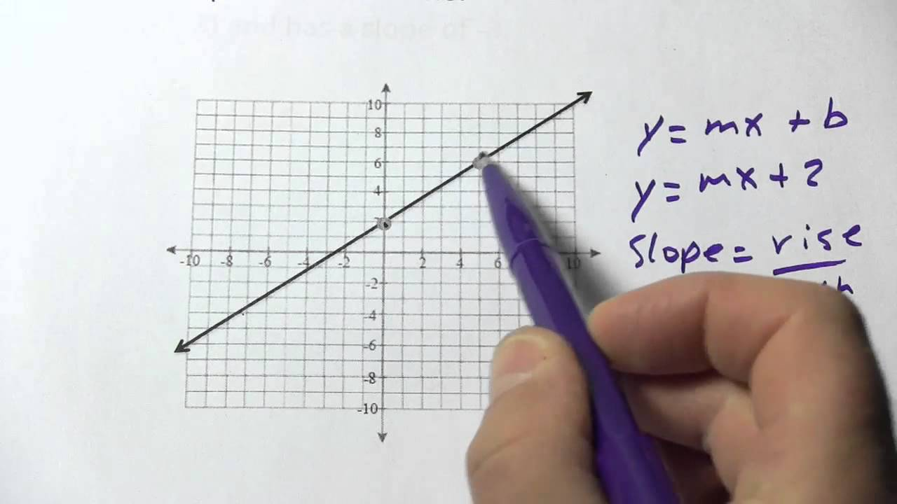 Writing The Equation Of A Line Given The Yintercept And Another Point