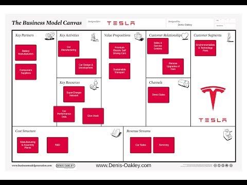 What Is The Tesla Business Model Denis Oakley Co
