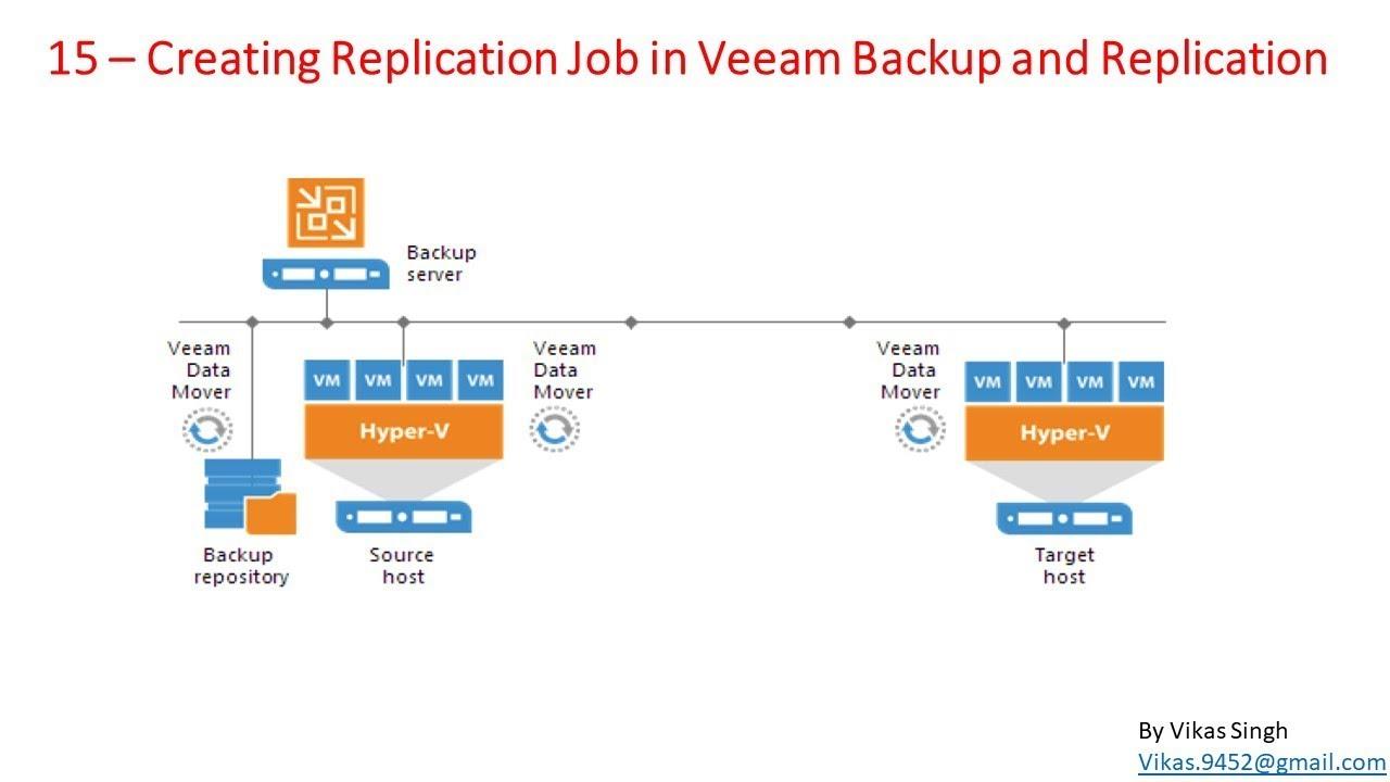Veeam Advance Training | 15 - Creating Replication Job in Veeam Backup and  Replication
