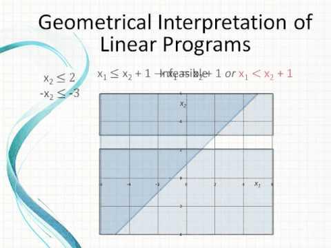 A Geometric Interpretation of the Simplex Method