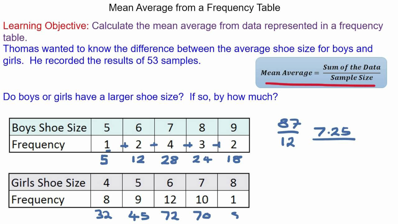 How to calculate the mean average from a frequency table