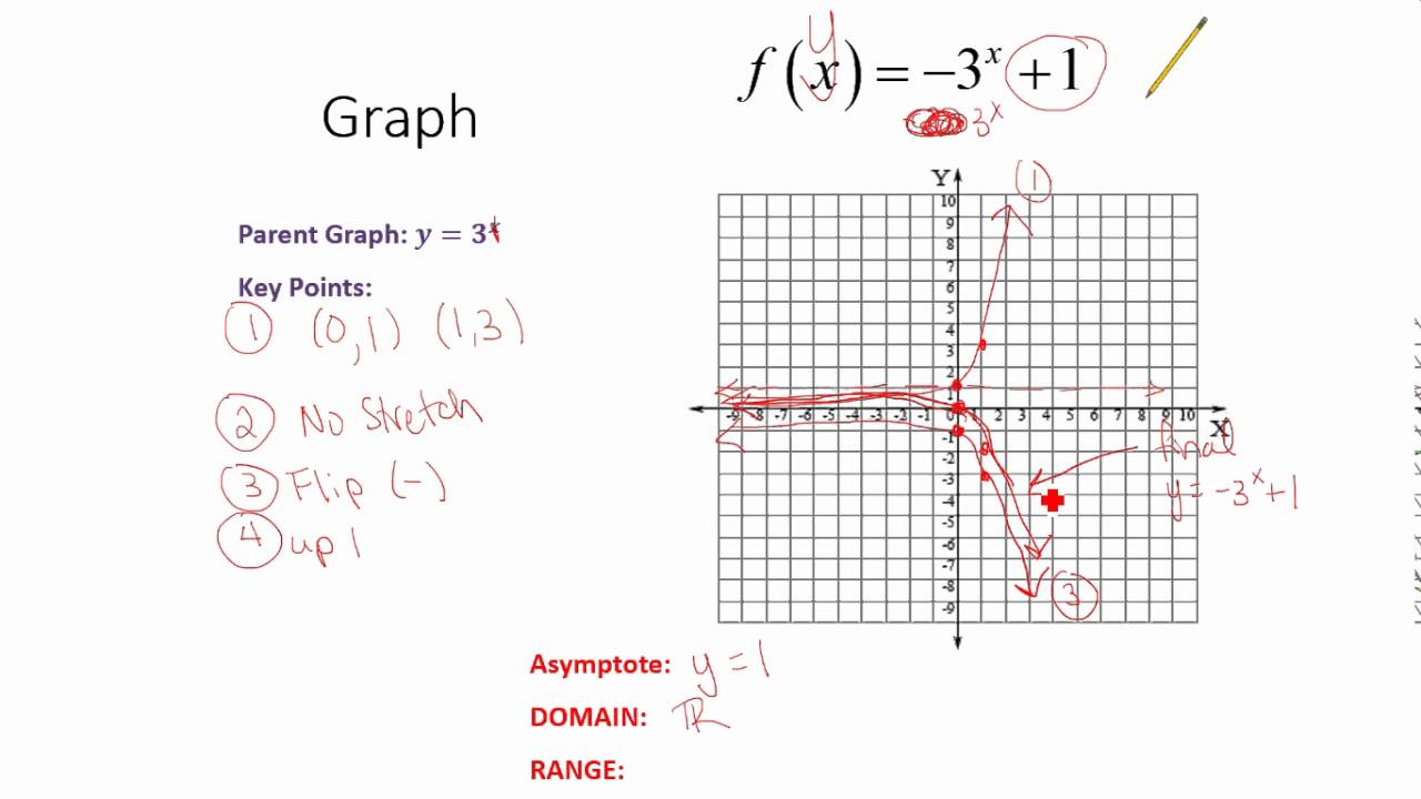 how to get a function from a expodential graph