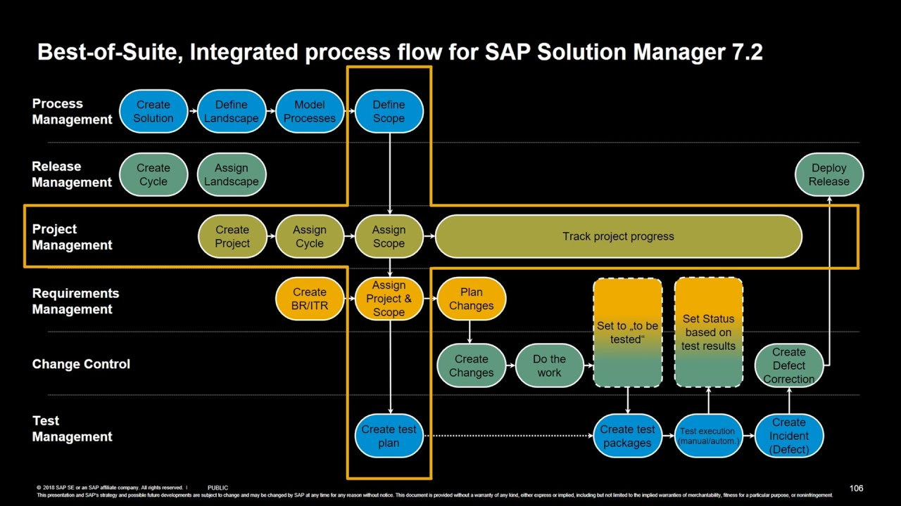 sap solution manager integrated process flow [ 1280 x 720 Pixel ]