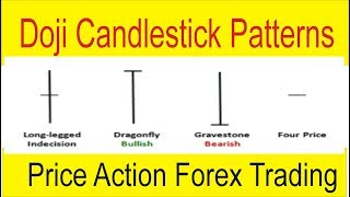 Doji Candlestick Patterns Definition | What is Price Action Forex In Urdu and Hindi by Tani Forex