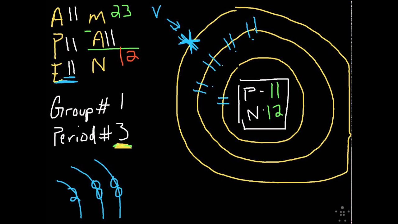 Bohr Model And Apeman Part 2 Na Youtube