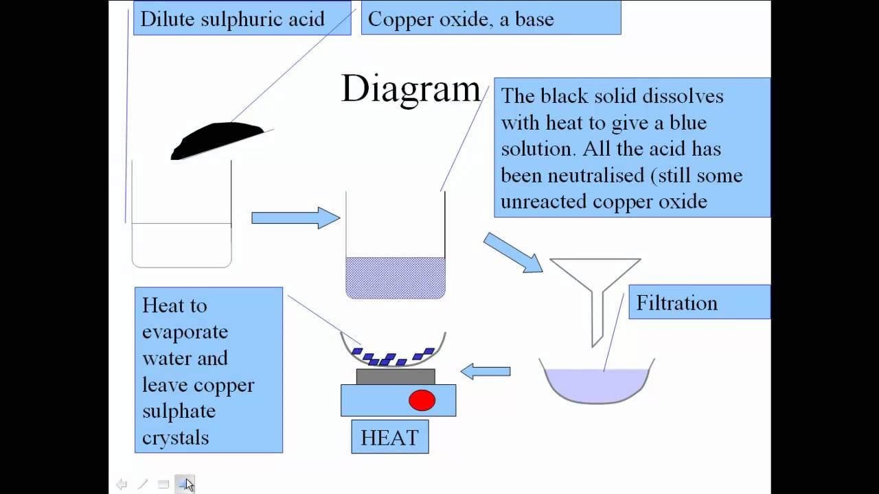 neutralisation of sulphuric acid with copper oxide mp4