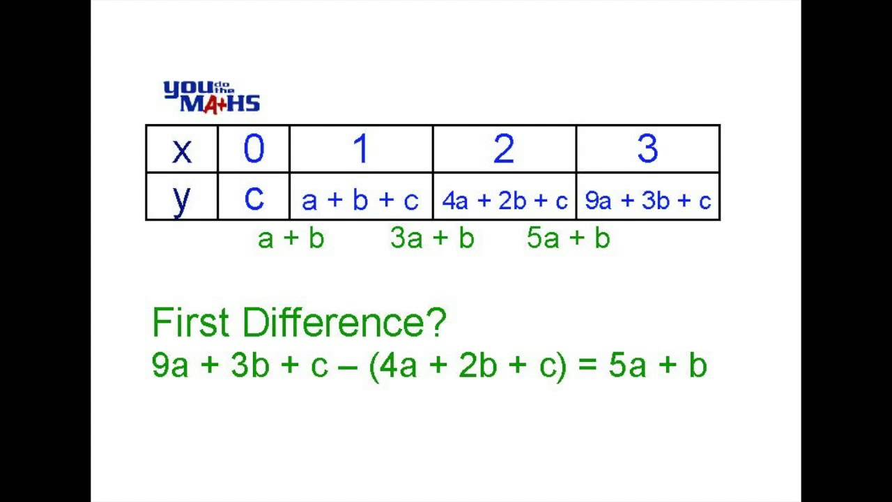Quadratic equation from tables youtube for Find a table