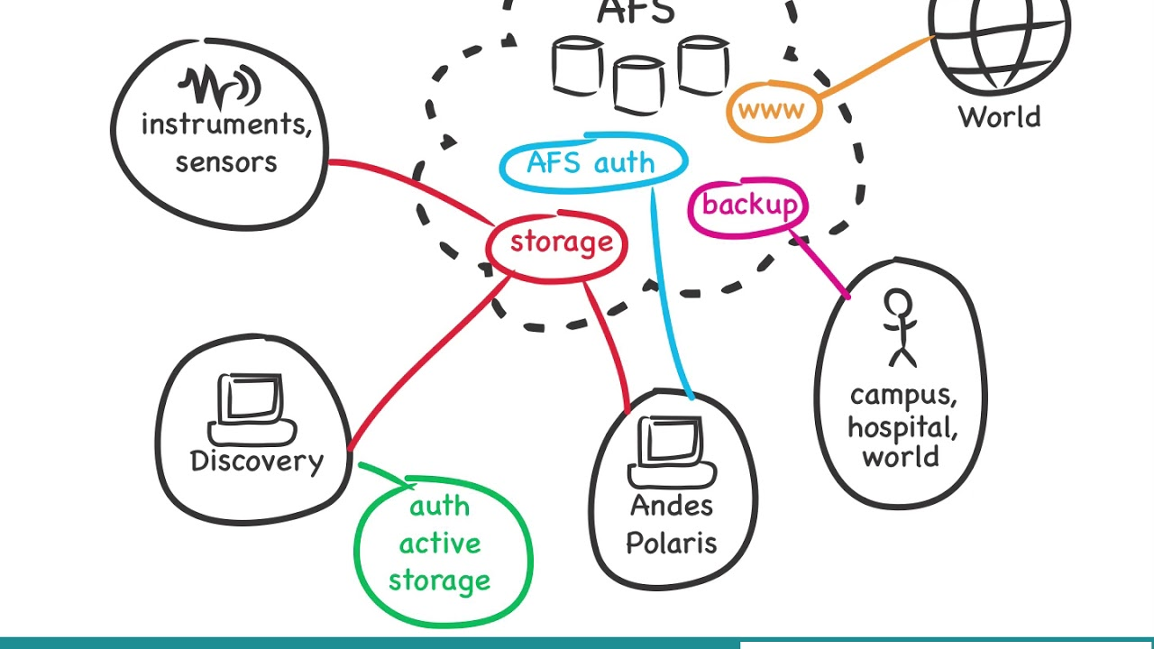 DartFS – Your Next Generation Research Data Storage Solution