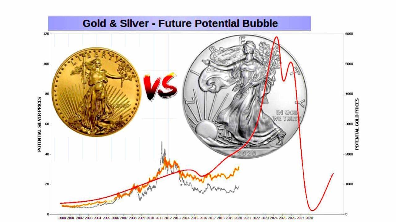 Silver Vs Gold Bullion Ing Before