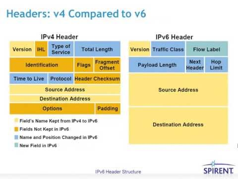 differences in capabilities between ipv4 and Key differences between ipv4 and ipv6 transition from ipv4 to ipv6 keeping in mind the existence of a large installed base of devices that are not ipv6 compatible and are unlikely to be replaced.