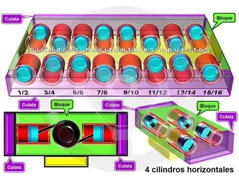 ASÍ FUNCIONA EL AUTOMÓVIL (I) - 1.11 Disposición de los cilindros (4/10)