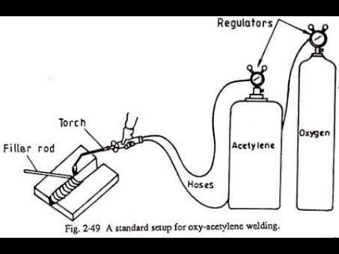 Oxy-Acetylene gas welding process (In Hindi) - YouTube