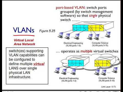 networking unit 5 link layer lesson 13 vlans youtube rh youtube com