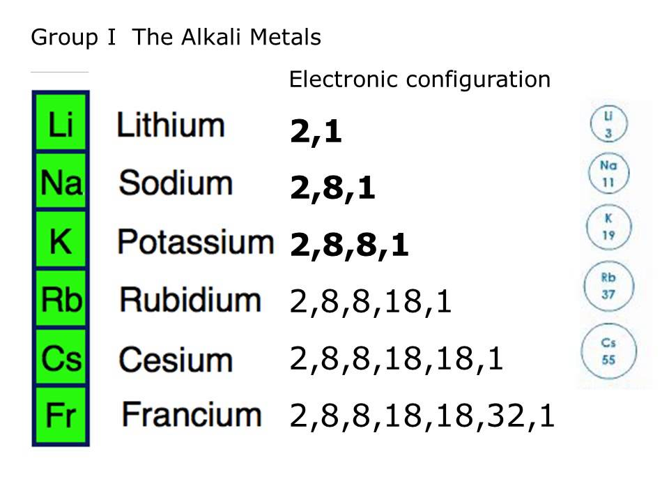 Physical Properties Of Alkali Metals. The General Electronic Configuration  ...