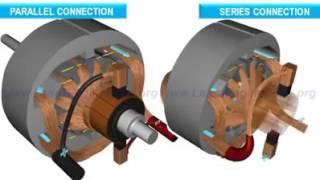 Le moteur à courant continu  the DC motor