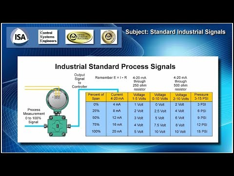 Video 7 - Control Systems Review - Standard Signals and Terminology