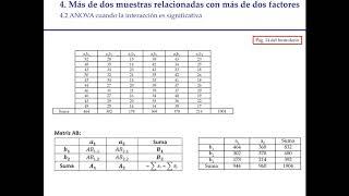 Tema 7. Contraste de hipótesis con más de dos muestras independientes con más de un factor (ANOVA)