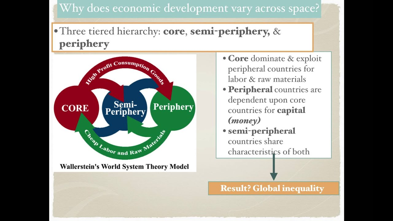 Aphg 1 9 Wallerstein S World System S Theory Youtube