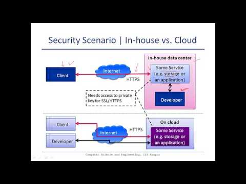 Information security on cloud