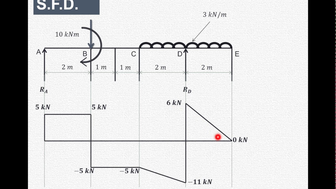 Shear And Bending Moment Diagrams Shear And Bending Moment Diagrams