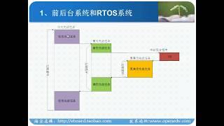 FreeRTOS--第1讲 RTOS背景知识简介