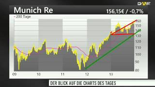 Chart Check: E.on, K+S, Munich Re, C.A.T. Oil und Evotec