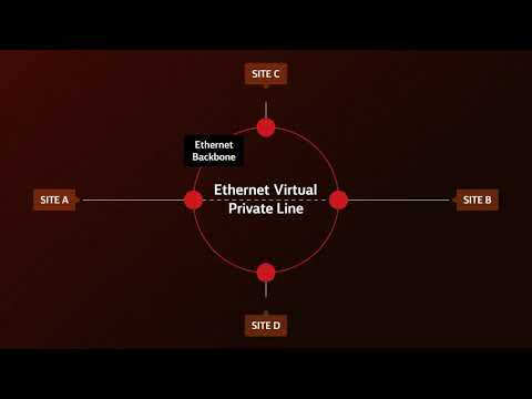 The four types of Switched Ethernet