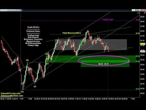 Tuesday's Trading Plan | SchoolOfTrade Newsletter 11/28/16