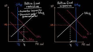 Cambio en el gasto gubernamental y en los impuestos para cerrar las brechas de producción
