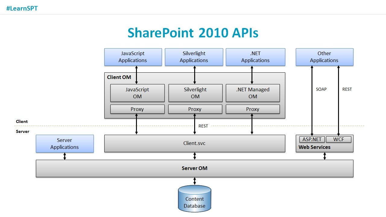 sharepoint 2010 tutorial Download sharepoint tutorial 2010 tutorial in pdf format sharepoint 2010 tutorial covers following topics • introduction • w.