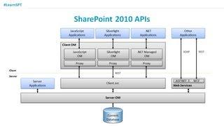 SharePoint Tutorial: SharePoint 2010 Development - Overview
